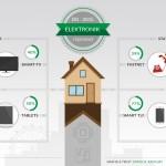 Elektronik i Hjemmet