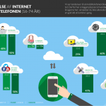 Internetbrug på Smartphone
