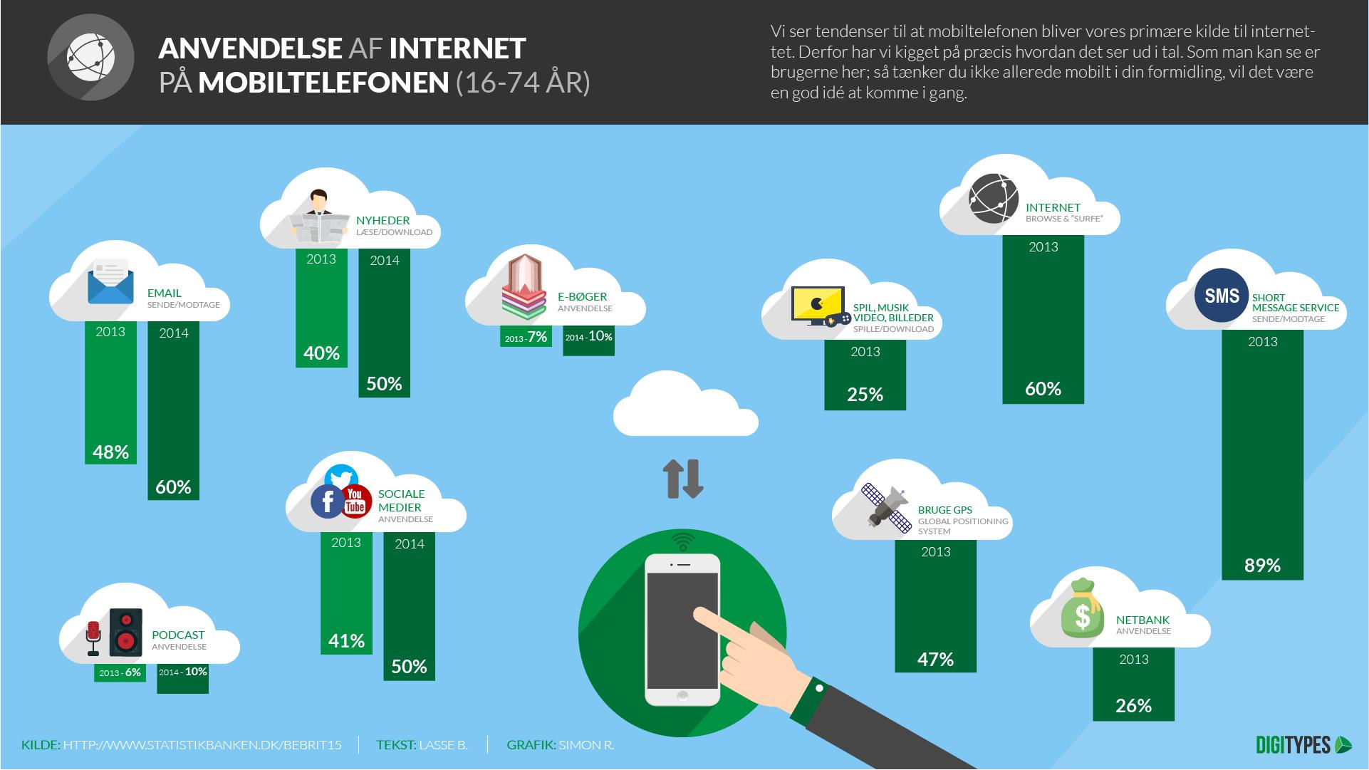 Inforgrafik - Internetbrug via smartphone