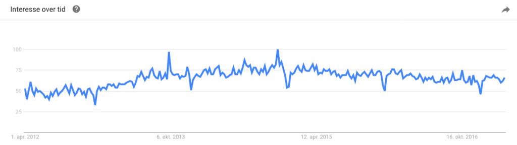 bigcommerce popularitet