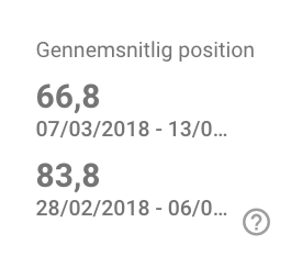 Google Search Console - gennemsnitlig position