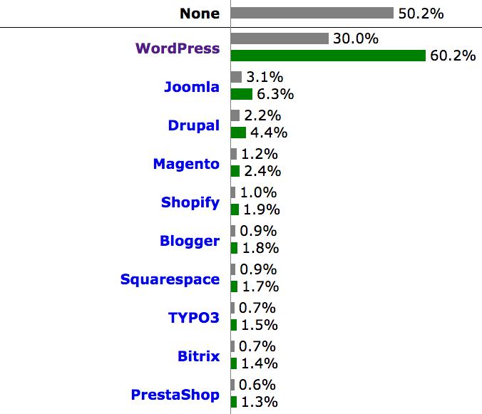 WordPress markedsandele CMS