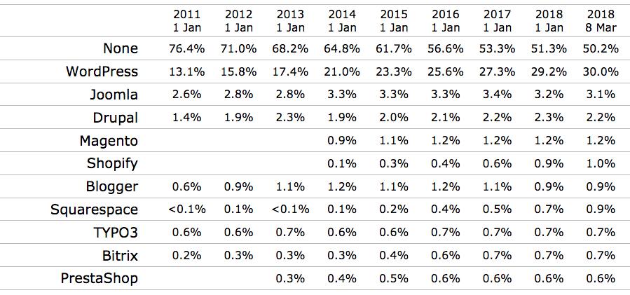 WordPress markedsandele alle hjemmesider