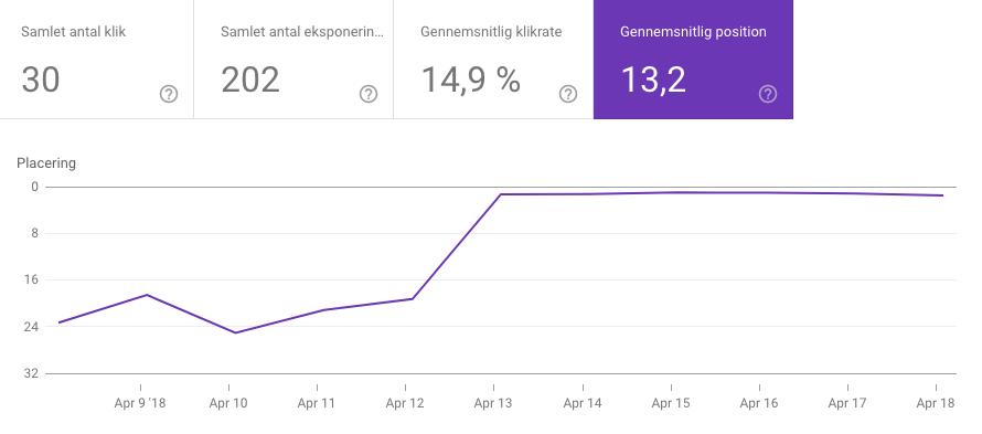 Google Search Console gennemsnitlig position i Google søgning