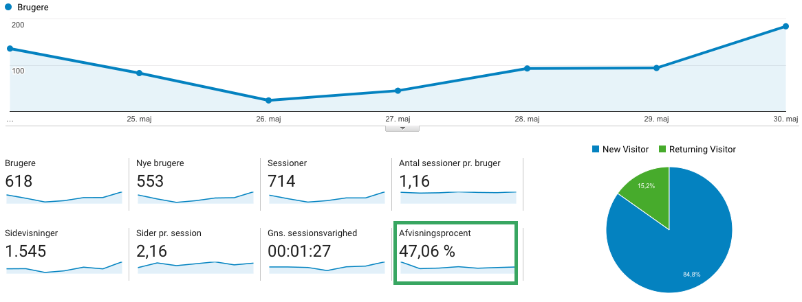 Eksempel på bounce rate i Google Analytics