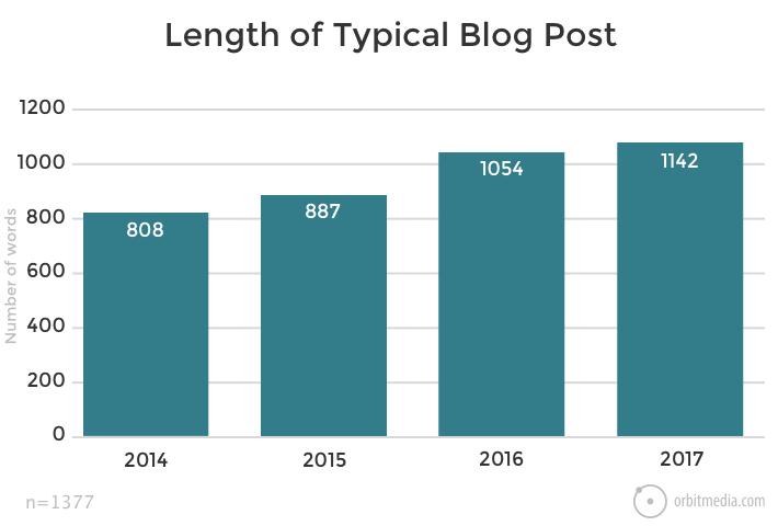 Udvikling af gennemsnits længde på blogindlæg