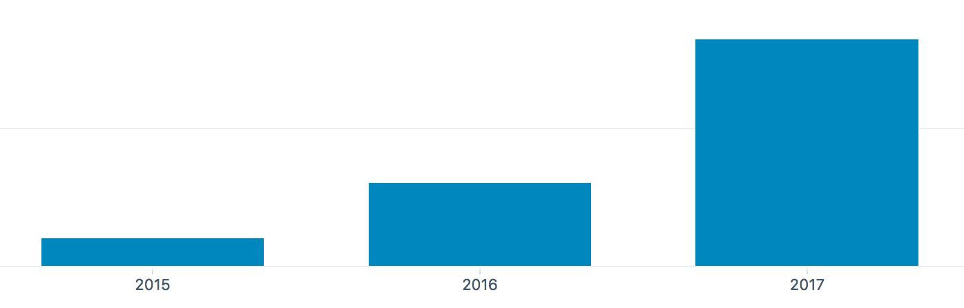 udvikling i trafik på digitypes.dk