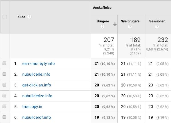 eksempel på referral spam i Google Analytics