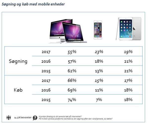 søgning og køb fra mobil online