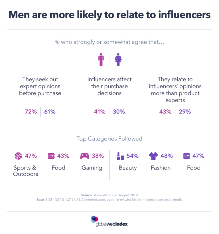 influencer marketing mænd og kvinder