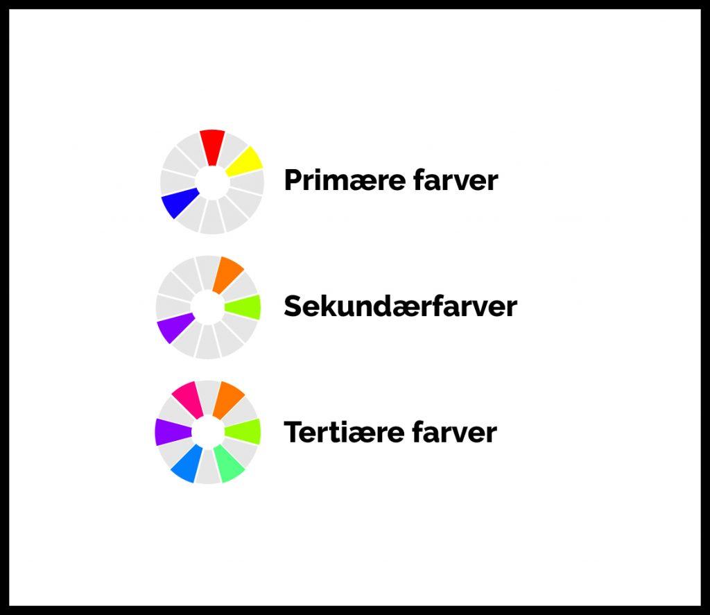 primærfarver, sekundærfarver og tertiære farver