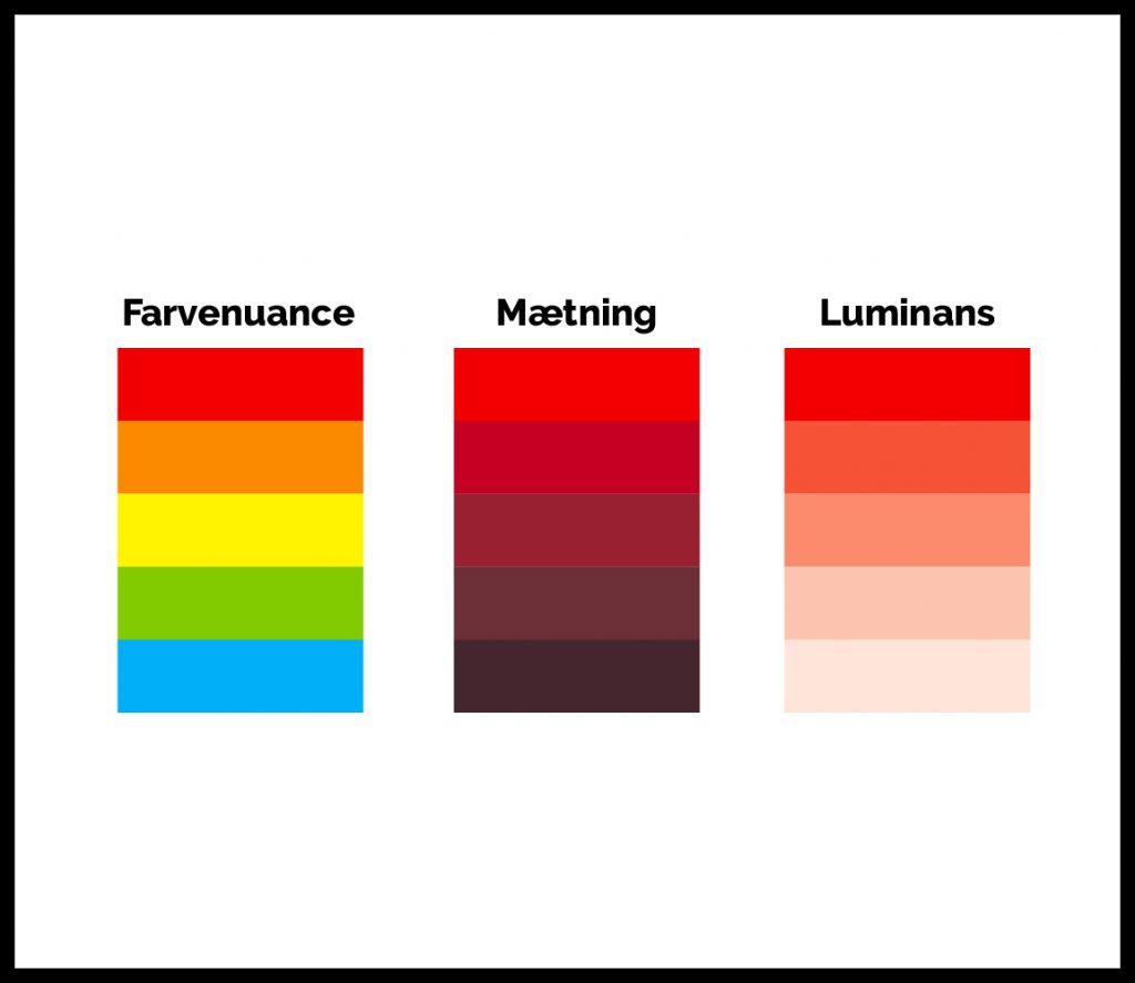 farvenuance, mætning og luminans