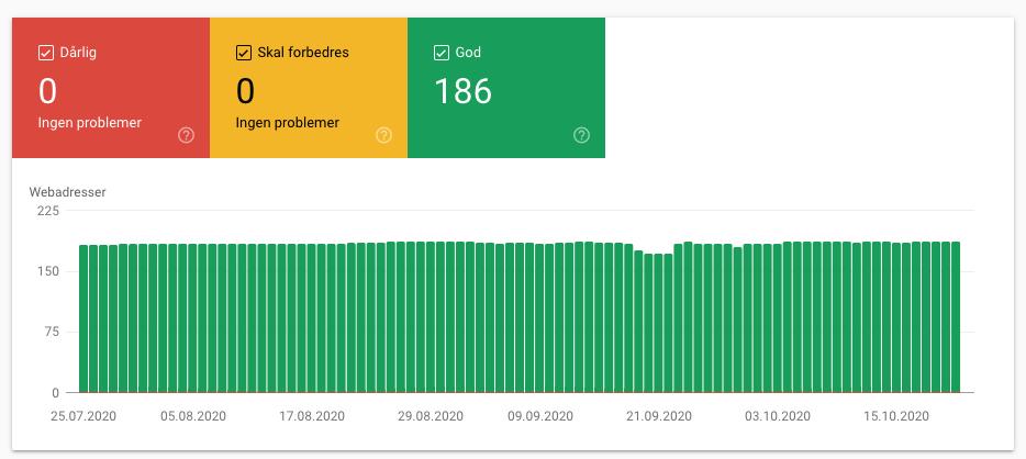 Core Web Vital i Google Search Console
