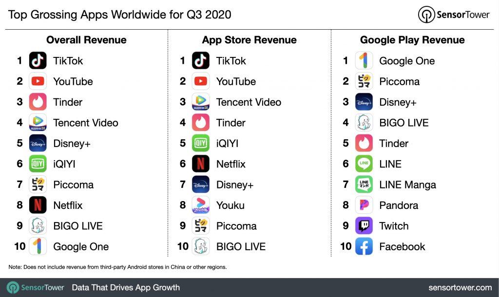 bedst indtjenende apps q3 2020
