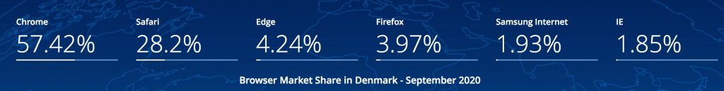 browsere markedsandele Danmark 2020