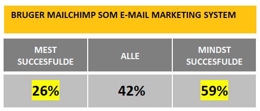 virksomheder der bruger MailChimp til email marketing