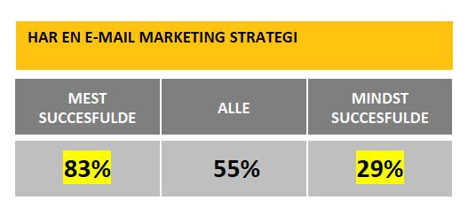 virksomheder med email marketing strategi
